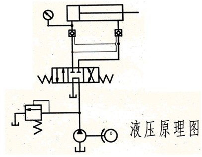 通过高压输液泵系统,提供液压动力,通过各种阀的组合调整,实现压力
